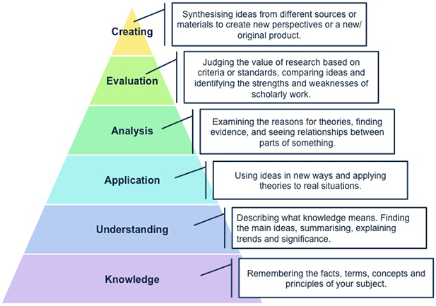 review of teaching methods and critical thinking skills Critical thinking, as it pertains to teaching and learning, can be considered an open-minded process teaching students to be critical thinkers presumes an environment where learners, building upon their knowledge and experience set, strive to understand how data and information can.